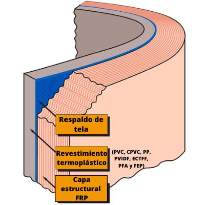 diagrama-revestimiento-estructural-laminado-doble-frp-cpvc
