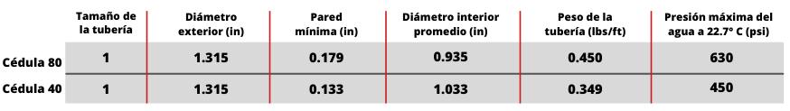 medidas-tuberia-cpvc-cedula-80-cedula-40-corzan