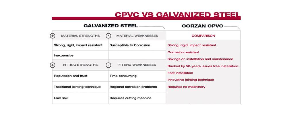 CPVC VS Galvanized Steel