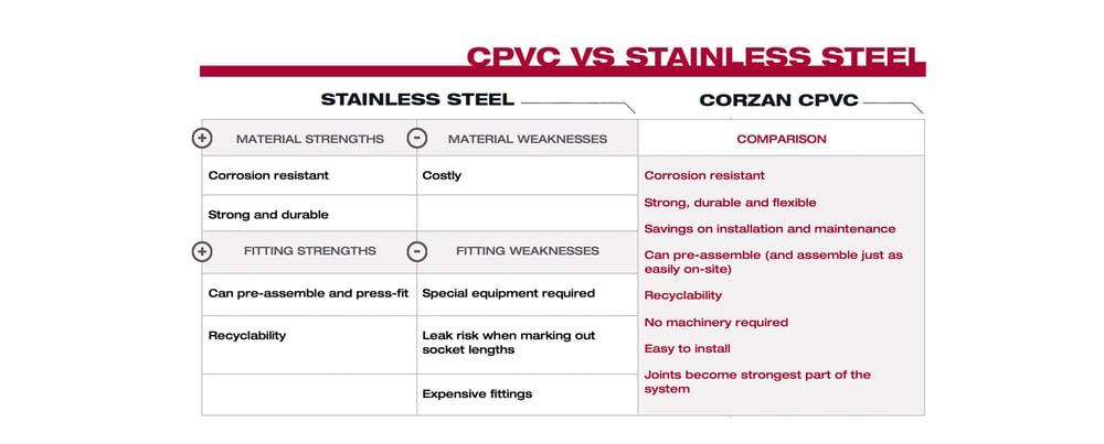 CPVC VS Stainless Steel