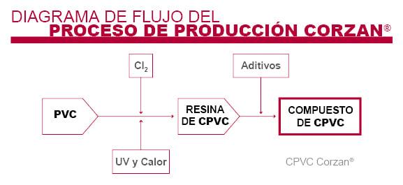 que-es-el-cpvc-imagen-diagrama-de-flujo