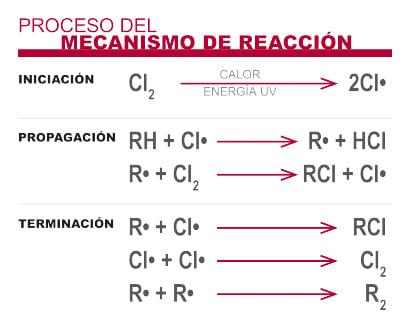 que-es-el-cpvc-imagen-mecanismo-de-reaccion
