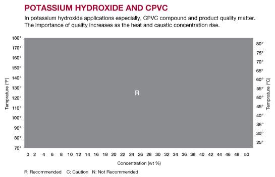 Potassium Hydroxide and CPVC