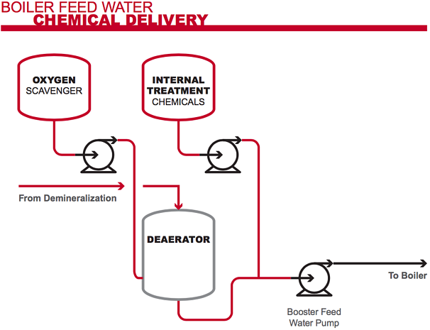 Diagram of Boiler Feed Water Chemical Delivery Process