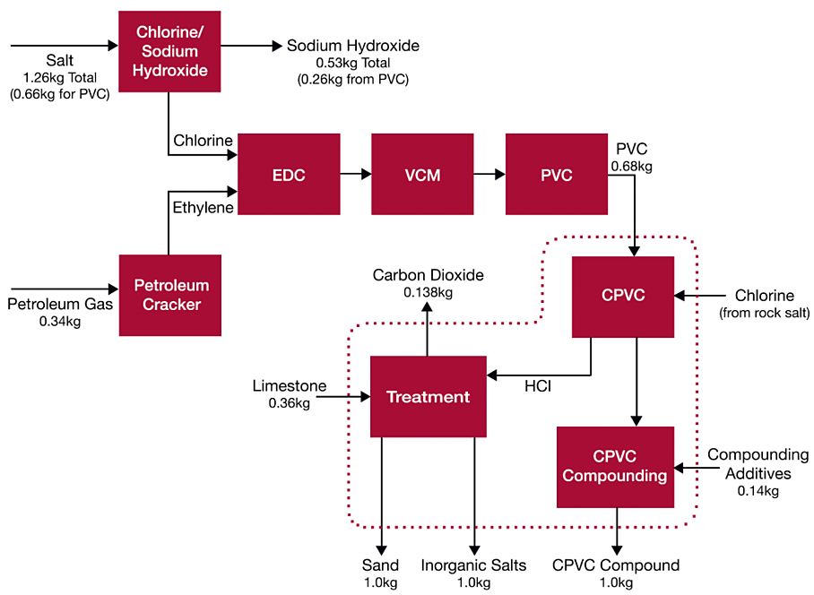 Manufacturing CPVC chart