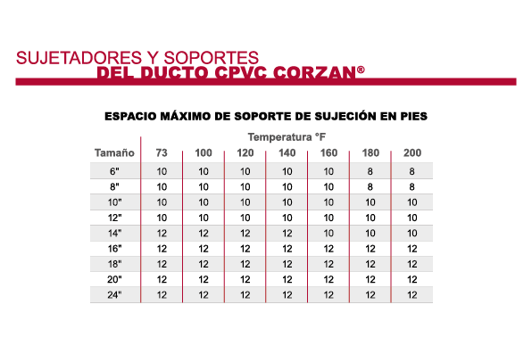 CPVC de Corzan Ducto Máximo de Soporte de Suspensión