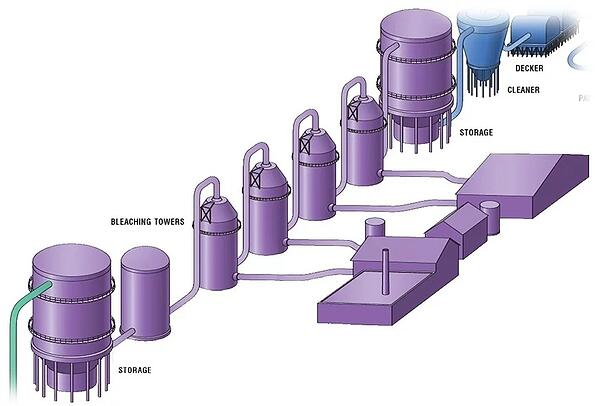 pulp and paper mill bleach plant operations