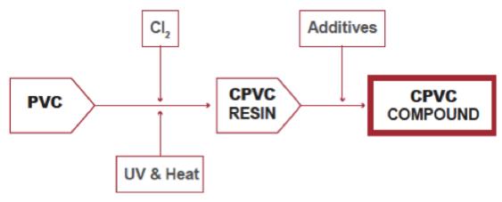 CPVC compound production process