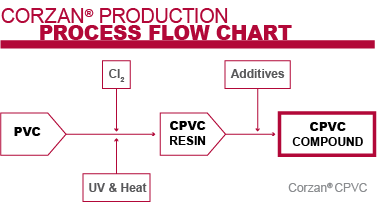 Corzan CPVC Production Process Flow Chart
