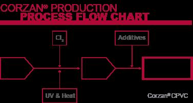 Corzan production process flow chart