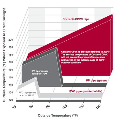 Corzan CPVC Effects of Direct Sunlight