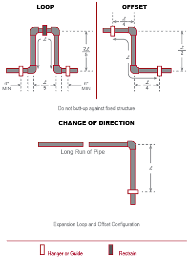 Thermal Expansion diagrams