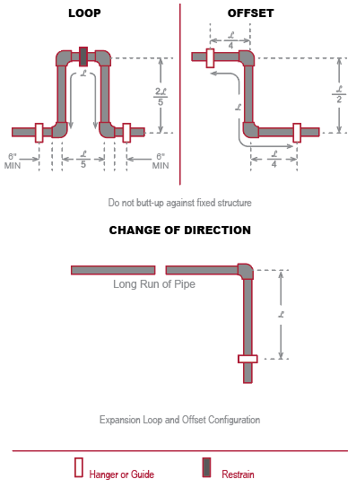 expansion loop offset and change of direction for pipe deflection