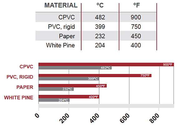 flash ignition temperature of cpvc v pvc