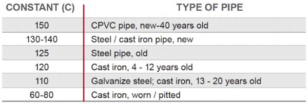 hazen williams c factor of piping materials cpvc steel cast iron galvanized steel