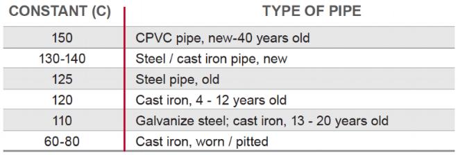 hazen williams c factor comparison cpvc steel cast iron pipe