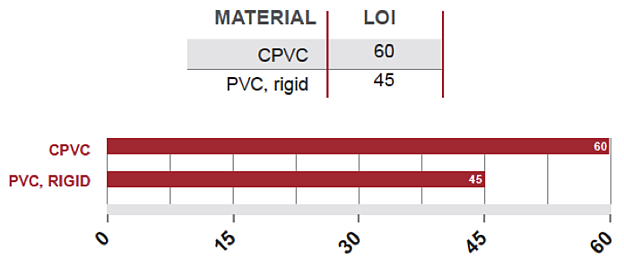 Limiting Oxygen Index LOI of CPVC and PVC
