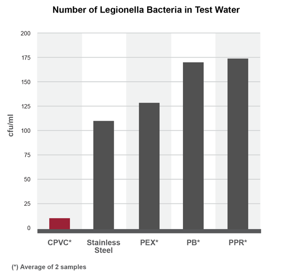 Number of Legionella bacteria in test water piping cpvc stainless steel pex pb ppr