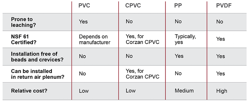 Piping Materials and Purified Water Comparison Chart