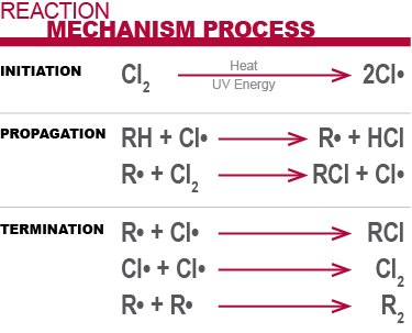 Corzan CPVC Reaction Mechanism Process