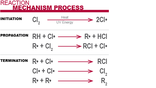 Reaction mechanism process of cpvc