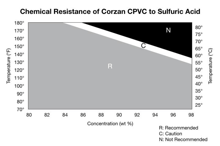 Sulfuric-Acid-CPVC-Chart