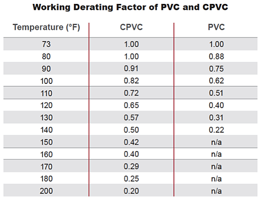 Working derating factor of CPVC v PVC