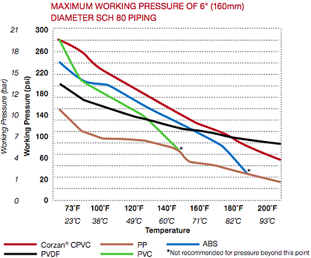 alternative piping temperature pressure chart-356296-edited.png
