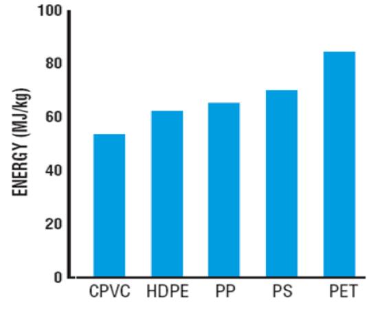 CPVC Energy