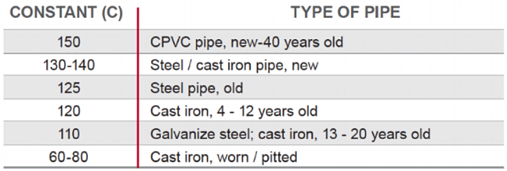 constant_type_of_pipe-1
