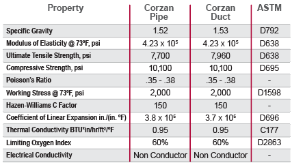key properties of Corzan CPVC chart