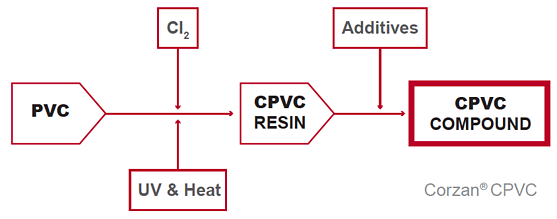 cpvc-from-pvc-compounding-proces
