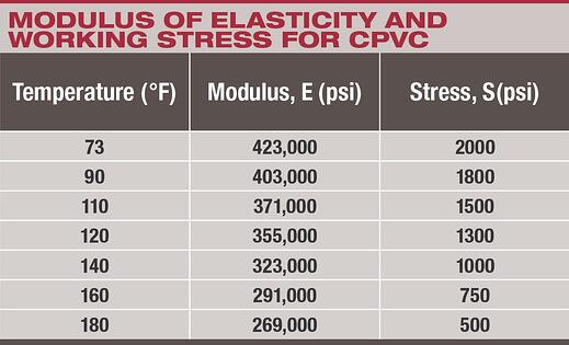 elasticity_working_stress