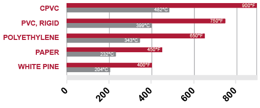 flash ignition temperature comparison graph