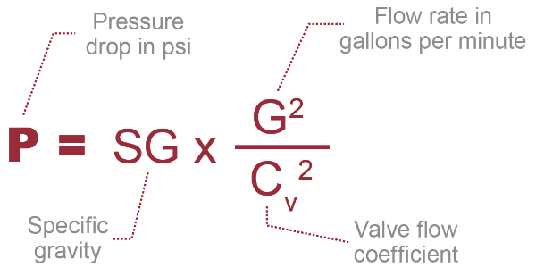 flow rate pressure drop valve equation in piping