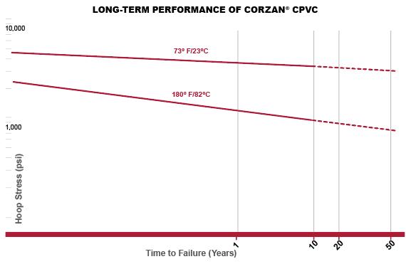 long-term-performance