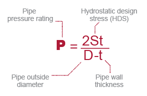 Industrial CPVC Pipe Pressure Rating