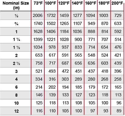 Corzan CPVC Schedule 40 Collapse Pressure Rating (psi)