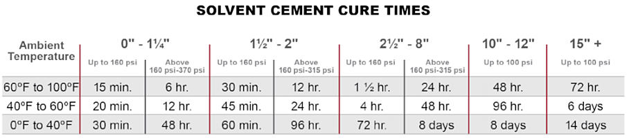cpvc piping solvent cement cure times