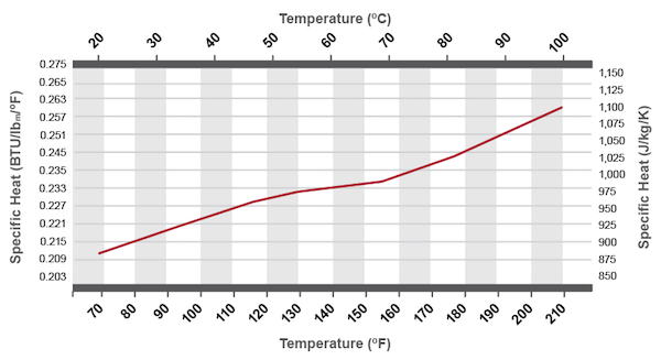 Corzan CPVC Piping Specific Heat
