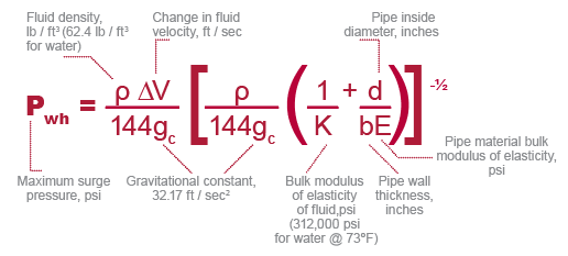 Equation to calculate maximum water hammer surge pressure