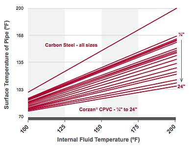 Corzan CPVC Pipe Thermal Conductivity