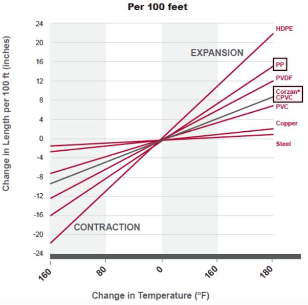 thermal-expansion-comparison