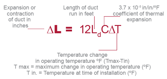 Corzan CPVC Duct Thermal Expansion and Contraction Equation