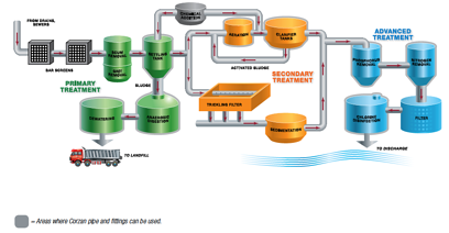 water water process flow diagram