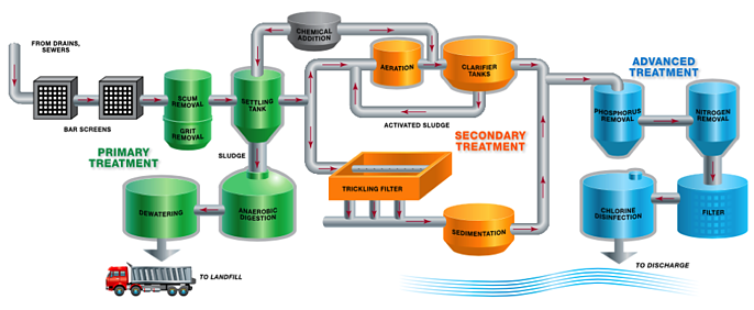 wastewater-treatment-chart