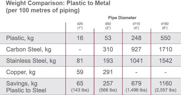 weight_comparison_plastic_metal
