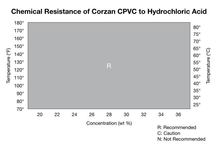 Corrosion Resistance of Corzan CPVC and Hydrochloric Acid - Working Range Chart