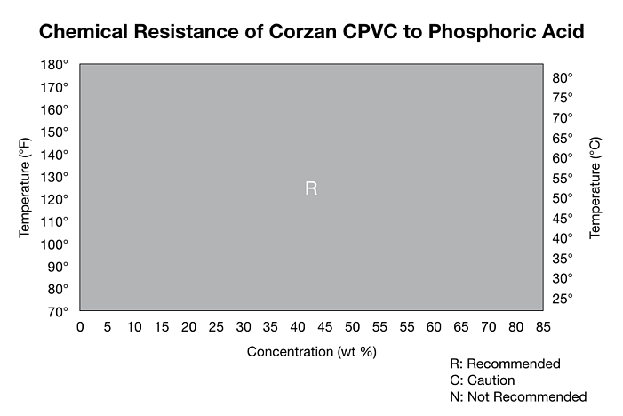 Corrosion Resistance of Corzan CPVC and Phosphoric Acid - Working Range Chart