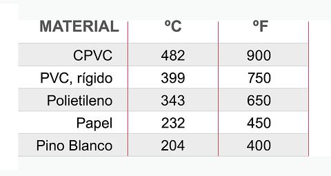 Comparación de la temperatura de inflamación de la tubería industrial